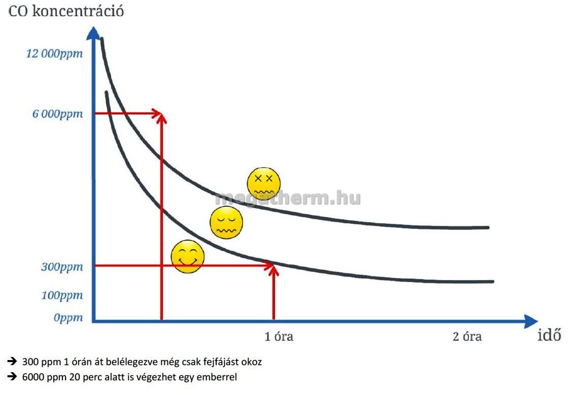 magas vérnyomás és szén-monoxid